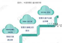 """2020年中国智慧交通发展现状与趋势分析:行业由重""""智慧""""向重""""交通""""转变"""