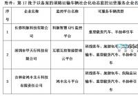 吉林省第17批卫星定位社会化动态监控服务企业名单公示
