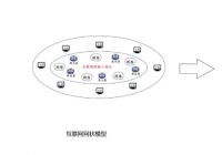新基建的内涵、意义和隐忧 ,基于互联网大脑模型的分析