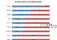 海信问鼎中国交警用户最认可的交通信号机品牌第一