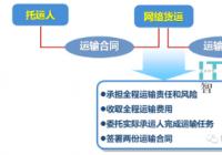 【划重点】网络货运平台这些问题会被重点监查