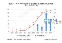 2020年全球及中国自动驾驶行业投融资现状分析融资规模均有所下降