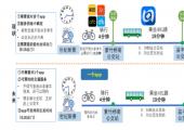 数字经济对交通影响的展望和重点问题思考