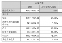 """上半年亏损1.6亿,四维图新遭遇""""转型""""阵痛"""