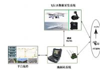 基于无人机技术的江苏高速公路交通管控平台浅析