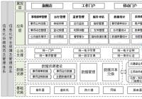 江苏省一体化在线交通运输政务服务平台构建