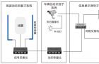 飞尚科技-动态称重系统