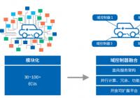 智能汽车软件关键技术及应用趋势