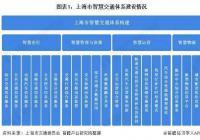 上海市智慧交通建设何以处于国内领先水平?