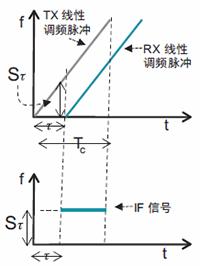 图3.调频连续波收发示意图.png