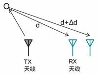 图5.雷达测角示意图.png
