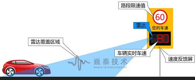图13车速反馈屏现场测速反馈侧视图.jpg