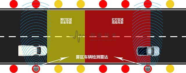 图17雾区智能行车诱导系统与雾区车辆检测雷达工作示意图.jpg